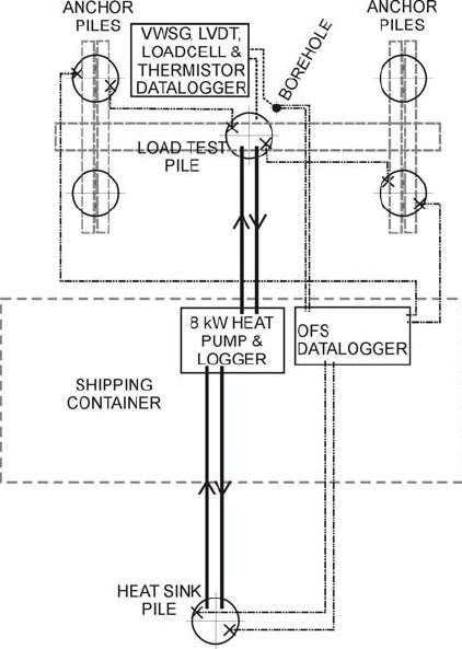 Arrangement of pile test elements Conventional