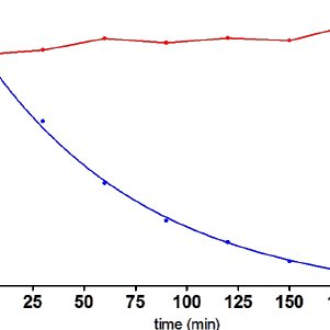 Time course of the carboxylesterase-catalysed degradation