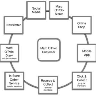(PDF) Marc O'Polo for members