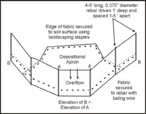 Diagram of a silt fence   Download Scientific Diagram