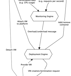 data flow diagram of the deployment and the monitoring engine [ 732 x 1140 Pixel ]
