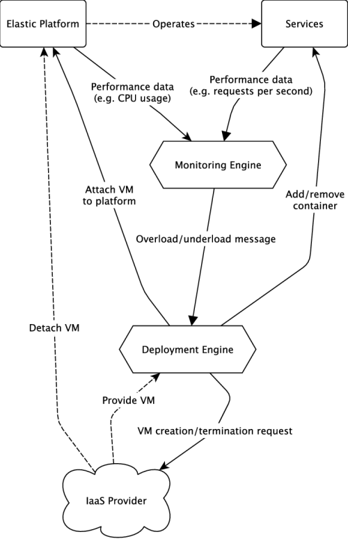 small resolution of data flow diagram of the deployment and the monitoring engine