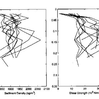 Sediment density and shear strength profiles in the