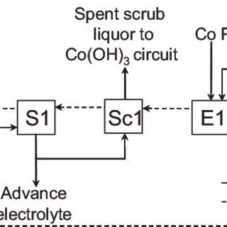 Flowsheet for the recovery of cobalt and nickel in the
