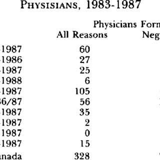 CLAIMS EXPERIENCE OF NON-HEALTH PROFESSIONS INCIDENT-YEAR