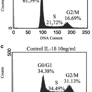 Inhibition of IL-1-induced PGE2 production by different