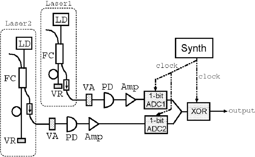 Schematic diagram of physical random bit generator with