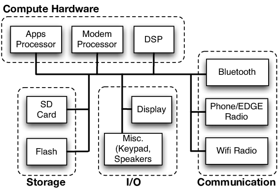 High-level diagram of our target mobile architecture, the