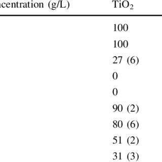 (PDF) Comparison of TiO2 and ZnO nanoparticles for