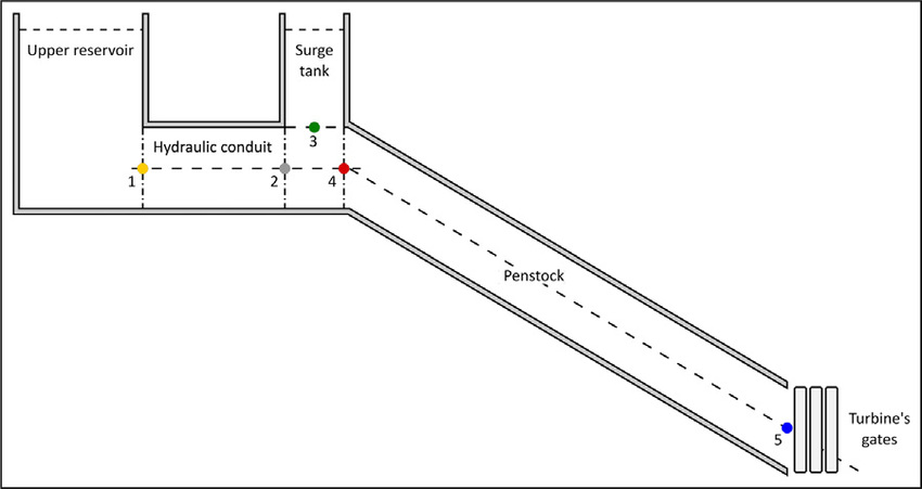 Hydraulic circuit of the AS-PSH with locations to solve