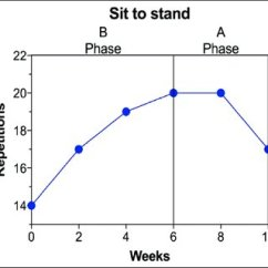 Chair Stand Test Measure Golden Tech Lift Chairs Outcome Scores For Baseline B And A Phase Download Table 30 Second During Each First Data Point Represents Value