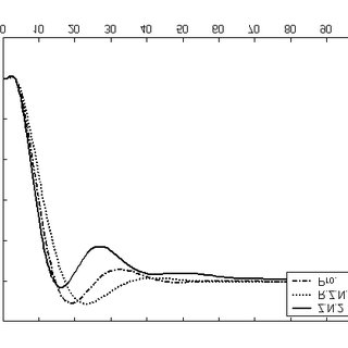 PID parameters for the proposed, Ziegler-Nichols and Cohen