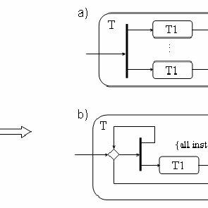 CTT model of task Manage Goods Receipt    Download