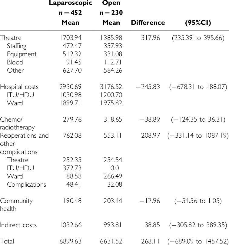 Average cost of care for randomised patients (UK pounds