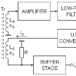 Block diagram of the compensated current transformer