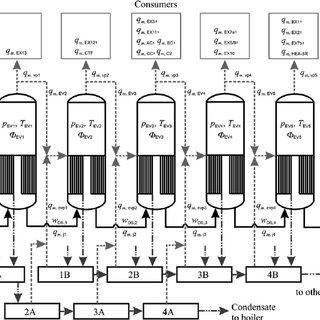 (PDF) Improving the economic and environmental