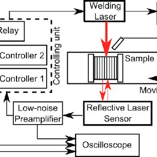 A schematic presentation of our adaptive pulsed-laser