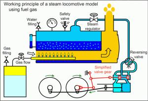 Schematic View of a Steam Engine | Download Scientific Diagram
