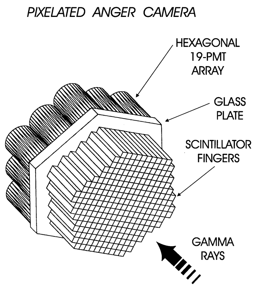 A schematic drawing of the pixelated gamma camera, which