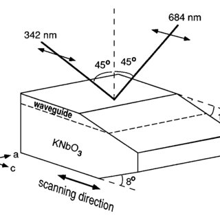 (PDF) Depth profile of the nonlinear optical