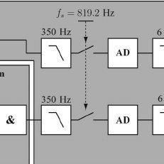 (PDF) Zero-Velocity Detection—An Algorithm Evaluation