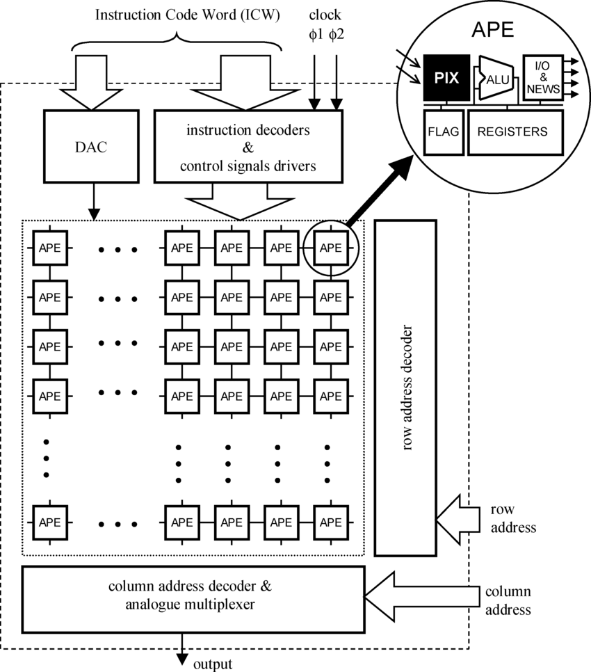 hight resolution of scamp chip architecture