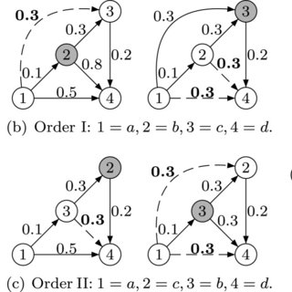 Transitive reduction of a cyclic graph. The graphs in (b