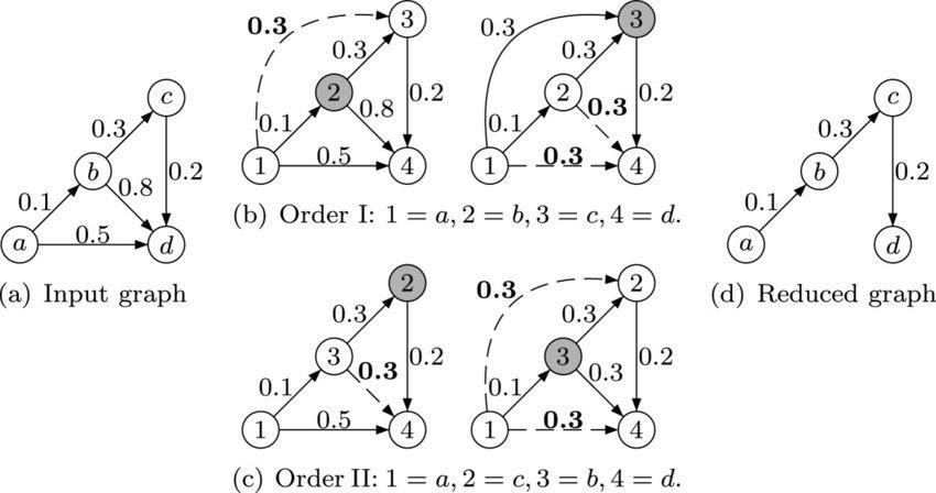 An example how the Floyd-Warshall algorithm calculates the