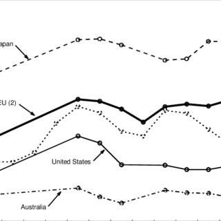 (PDF) THE EUROPEAN UNION'S TRADE POLICIES AND THEIR