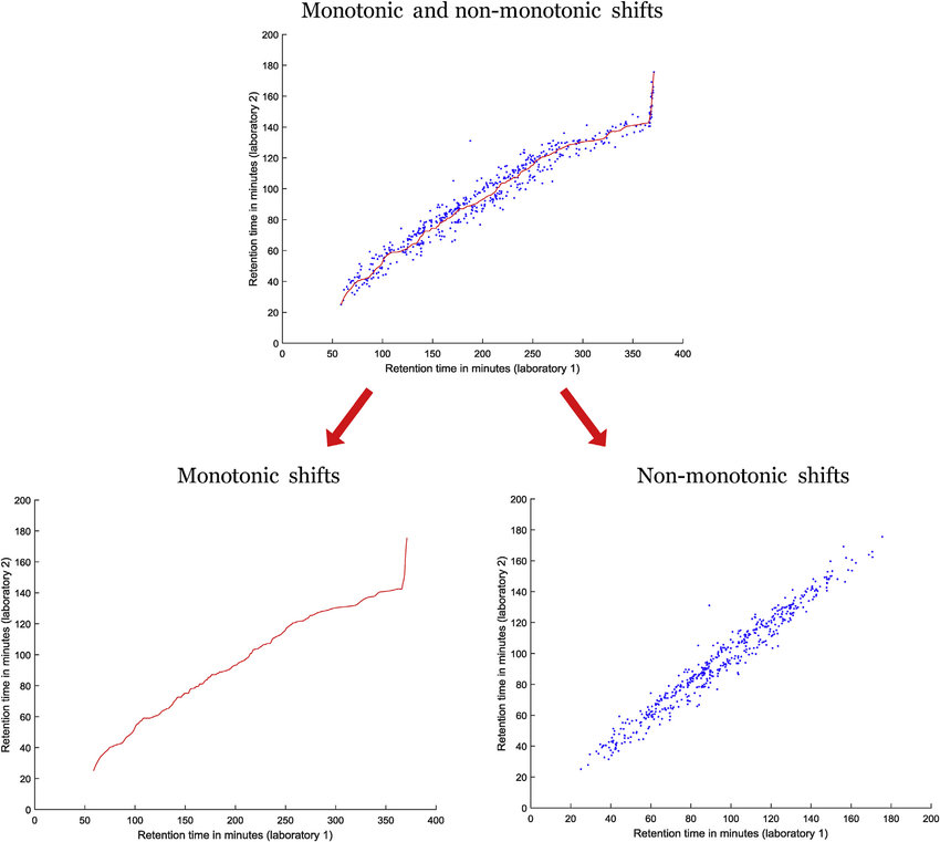 Monotonic and non-monotonic shifts in MS1 data. Mixing of