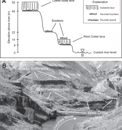 schematic representation with vertical scale a and photograph b of clarks butte [ 850 x 941 Pixel ]