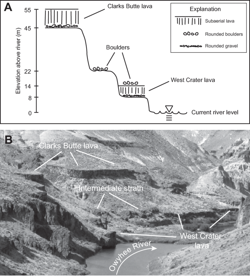 medium resolution of schematic representation with vertical scale a and photograph b of clarks butte
