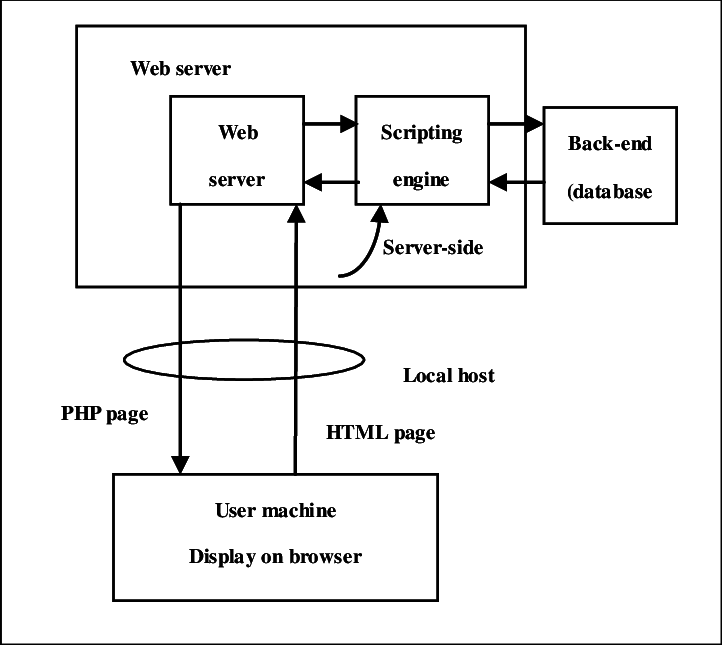 System architecture V. USED CASE DIAGRAM FOR SWMS
