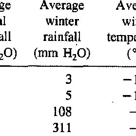 (PDF) Effects of roof size, heat transfer, and climate on