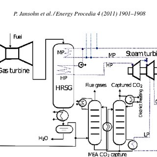Conceptual superstructure of gas turbine power plants with