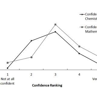 Student Survey entitled 'Maths Skills Project