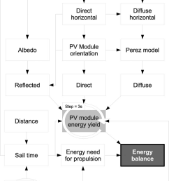 schematic overview of steps and inputs to calculate the energy balance of a pv boat  [ 850 x 1231 Pixel ]