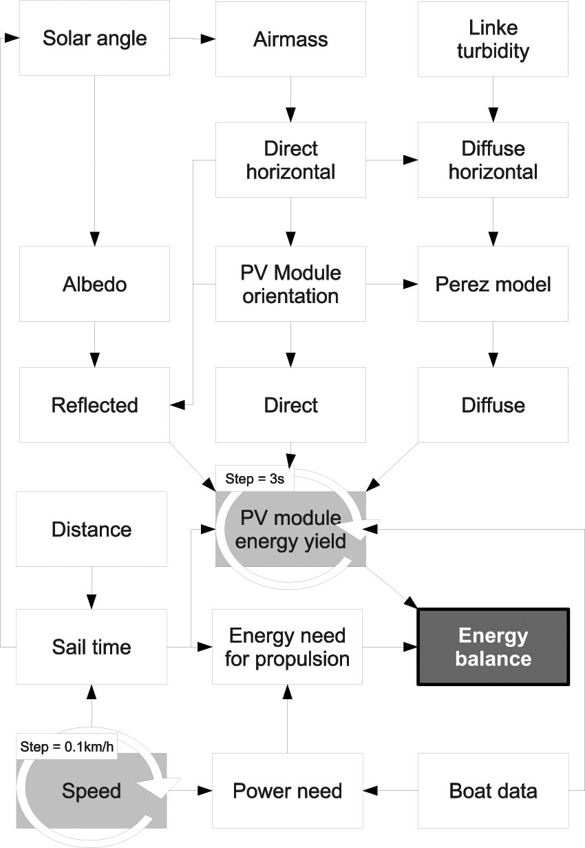 hight resolution of schematic overview of steps and inputs to calculate the energy balance of a pv boat