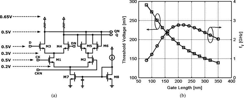 (a) Schematic of a D-latch using current-mode fully