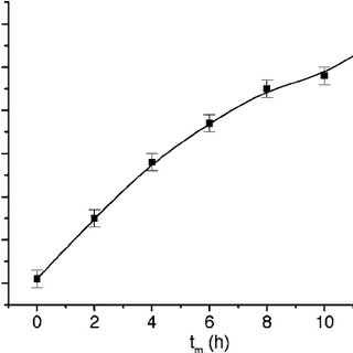 The saturation magnetization M S as a function of milling