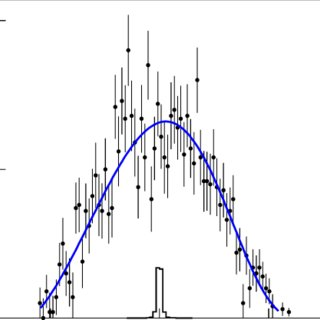 (PDF) Search for a dark vector gauge boson decaying to