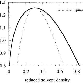 Comparison between the density dependence of (