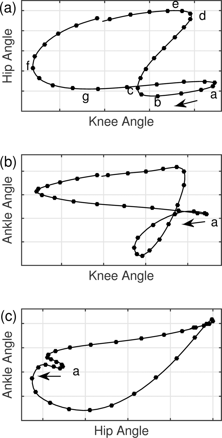 medium resolution of angle angle diagrams for one ideal treadmill running stride top diagram of running light