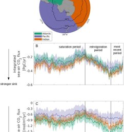 the evolution of the southern ocean carbon sink by sectors between 35 s and the [ 850 x 1182 Pixel ]
