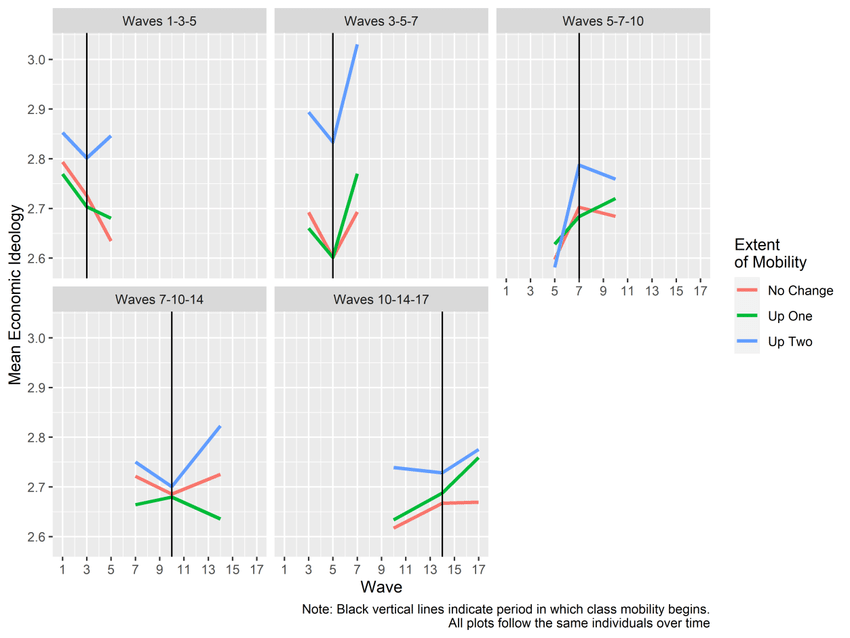 Test for Parallel Trends: Upward Class Mobility from the