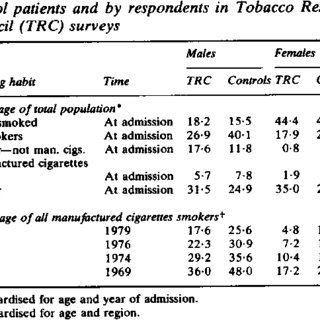 Odds ratio of lung cancer from cigar and cigarillo smoking