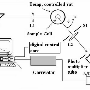 Instrumentation for Photon Correlation Spectroscopy at the