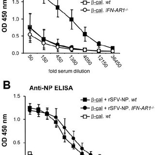 Signaling via MyD88 or TLR3 is not required for the