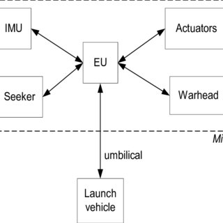 (PDF) Derivation of safety requirements for an embedded
