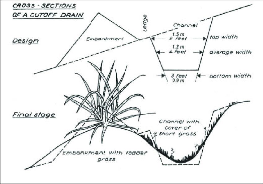 A cross section of a cut-off drain/retention ditch Source
